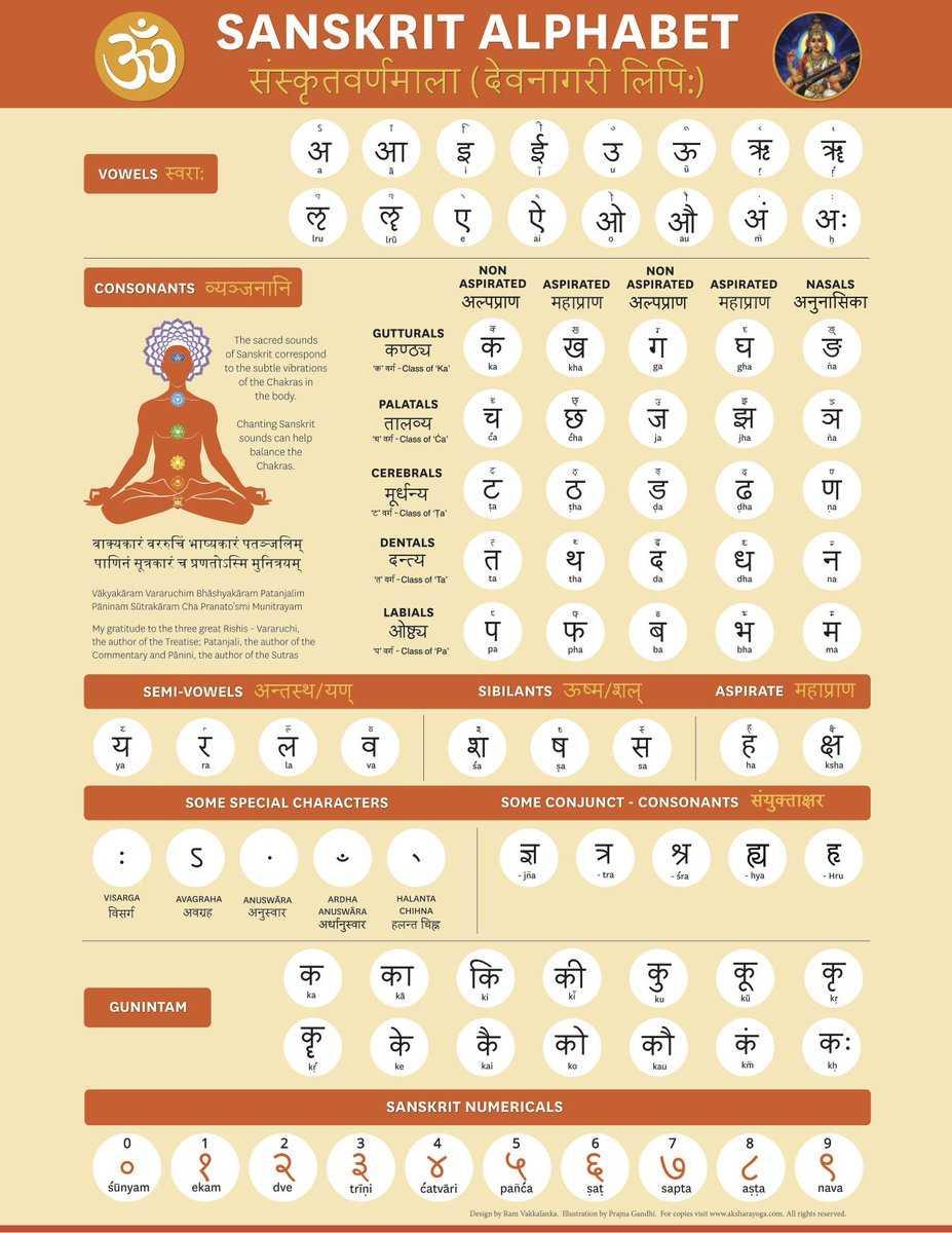 Санскрит: ТОП 10 самых трудных языков