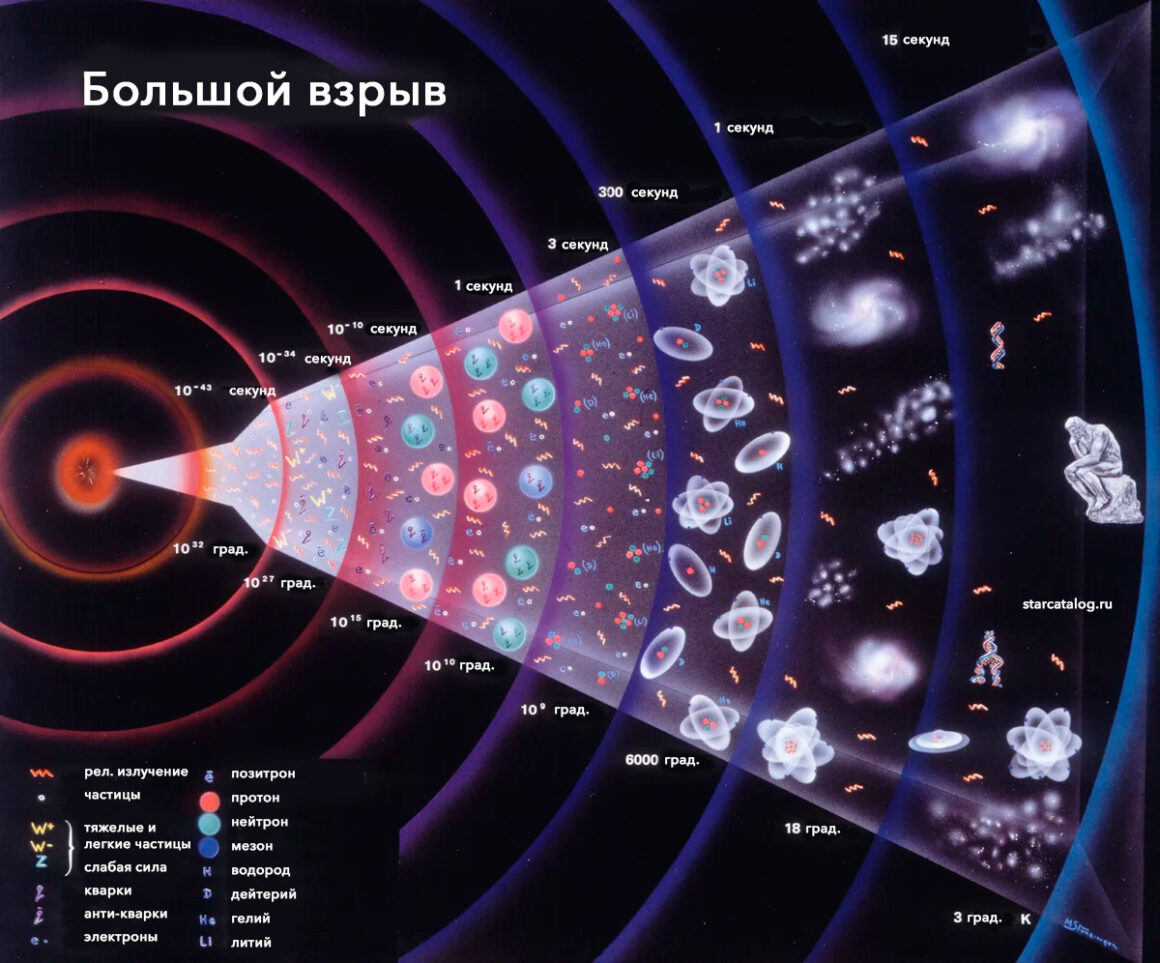 Хронология Большого взрыва