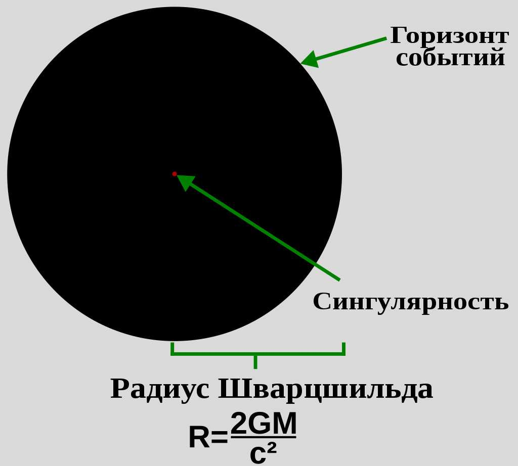 Схематическая иллюстрация устройства черной дыры