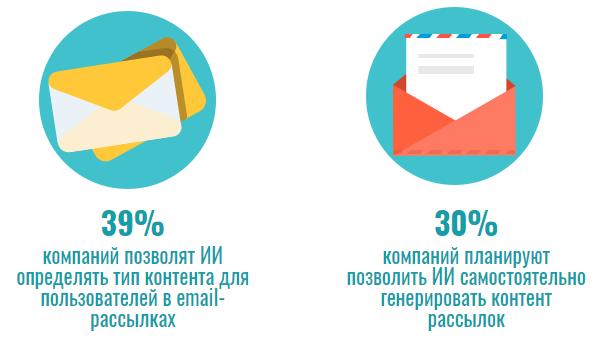 Использование ИИ в e-mail маркетинге
