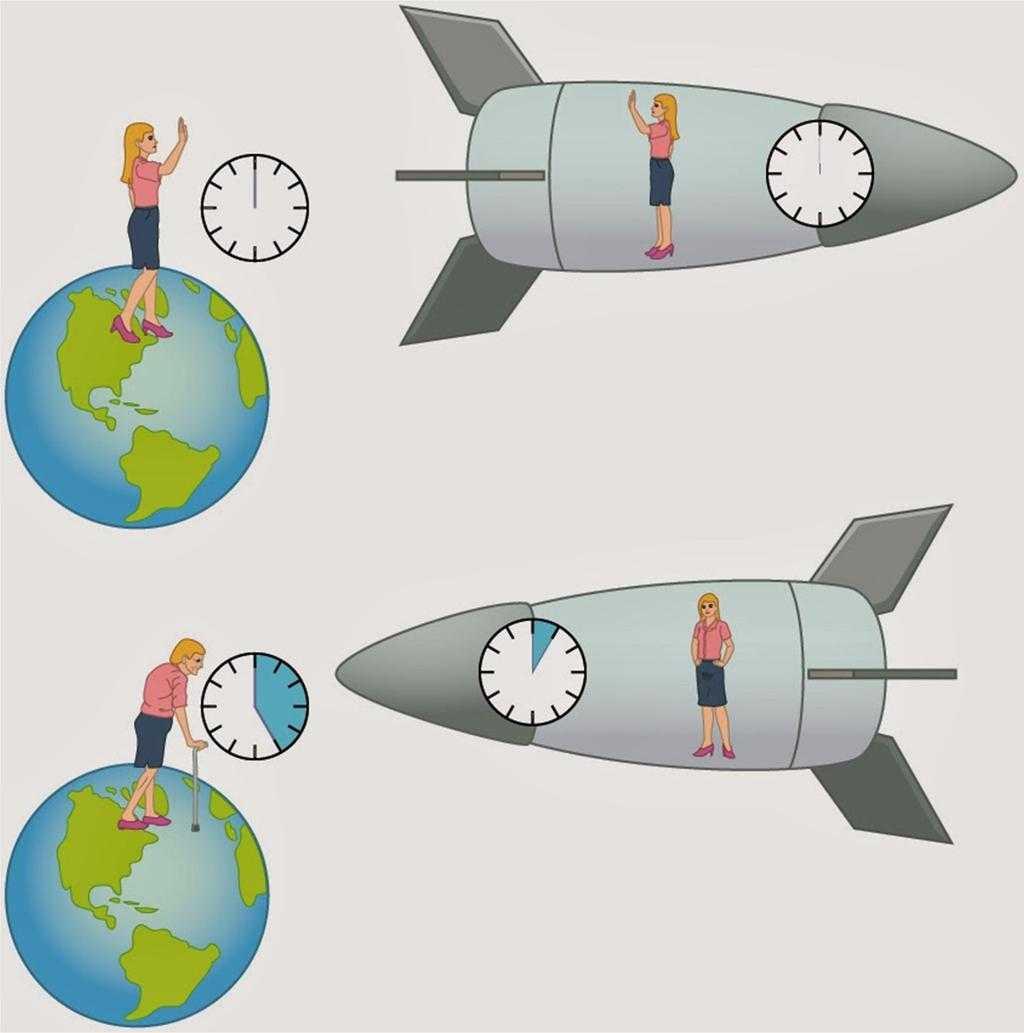 Парадокс близнецов: путешествия во времени