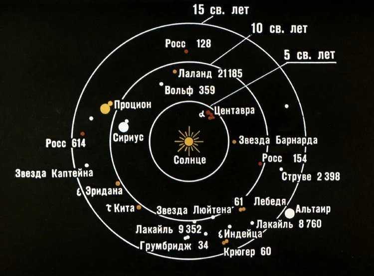 Внеземная жизнь и разум во Вселенной — поиски инопланетян