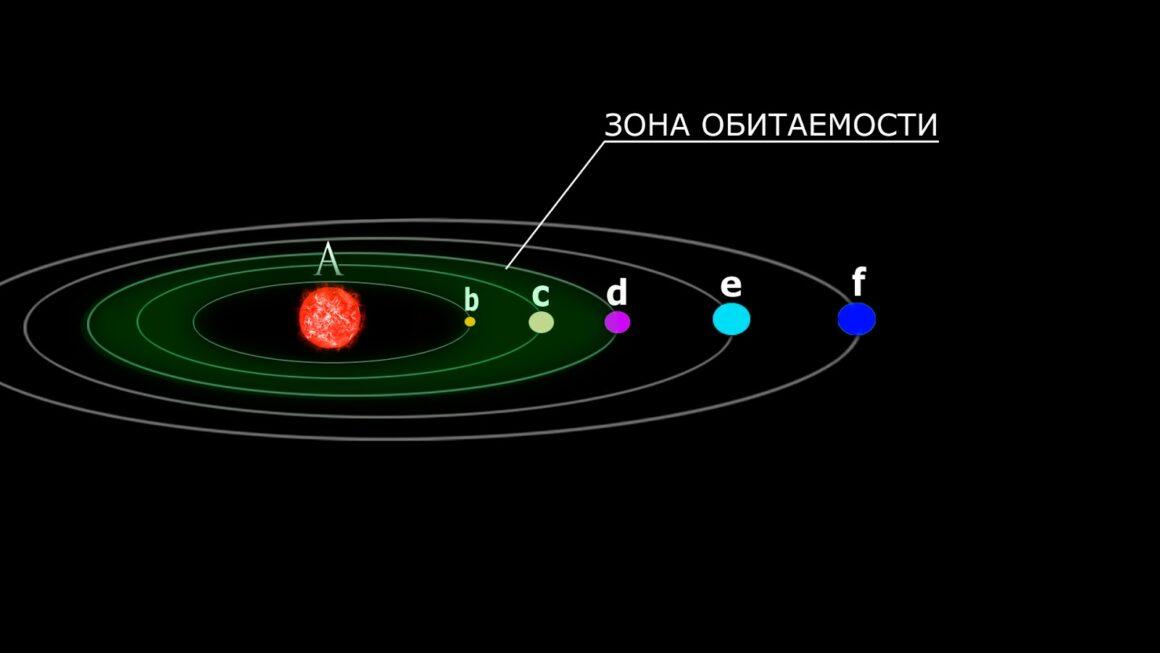 Зона обитаемости: поиски жизни во Вселенной