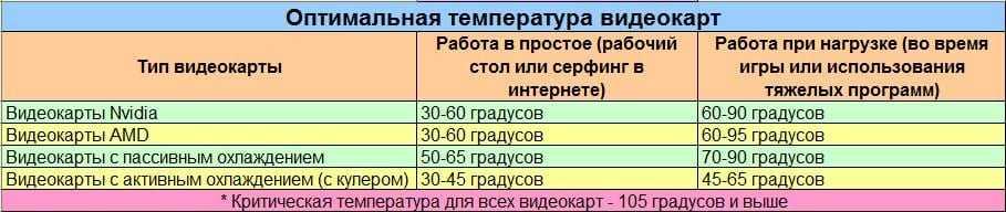 программа для просмотра температуры видеокарты