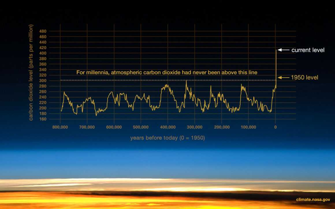 Причины смерти человечества: глобальное потепление