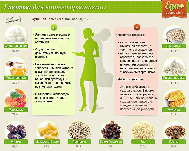 Мифы о правильном и здоровом питании: глюкоза