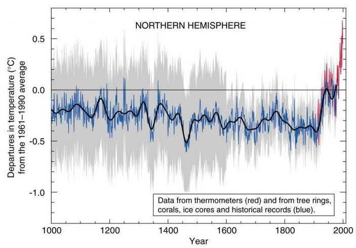 Хоккейная клюшка и глобальное потепление: как умрет человечество?