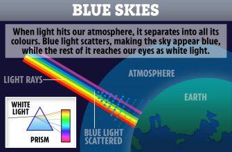 Почему небо днем голубое