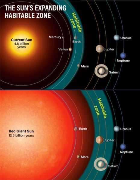 Причины конца света: эволюция Солнца