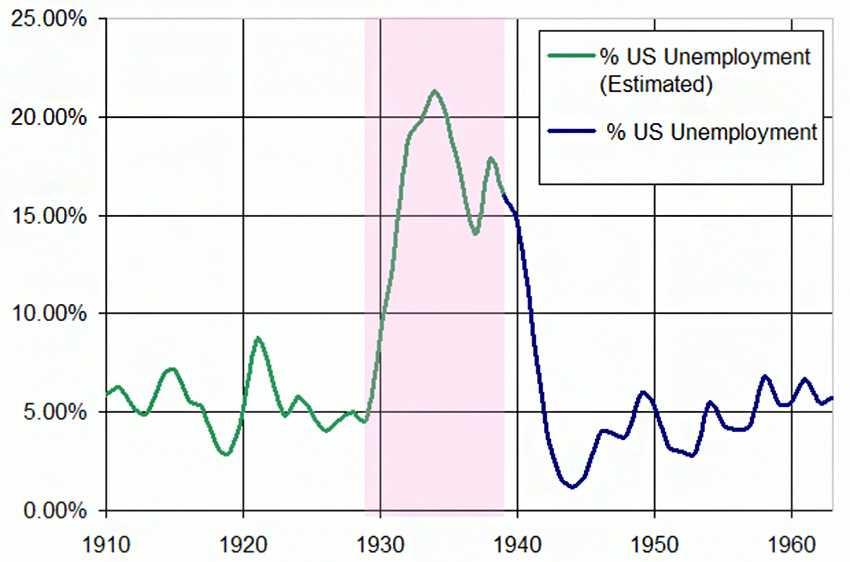 Уровень безработицы во время Великой депрессии