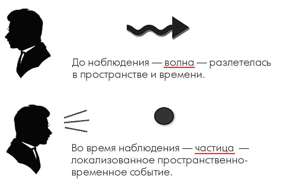 Эффект наблюдателя в квантовой физике простыми словами