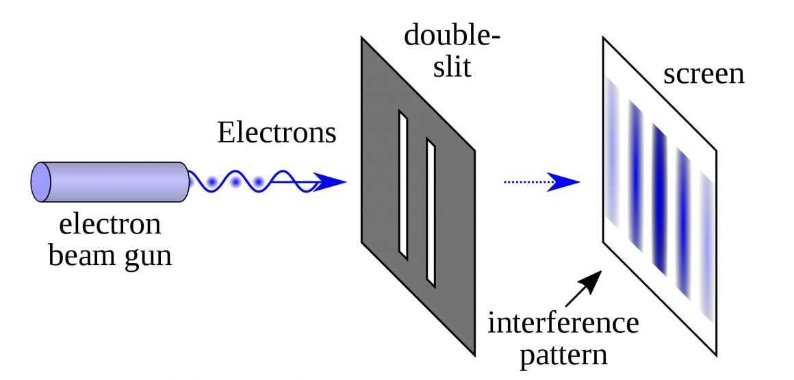 Эффект наблюдателя в квантовой физике