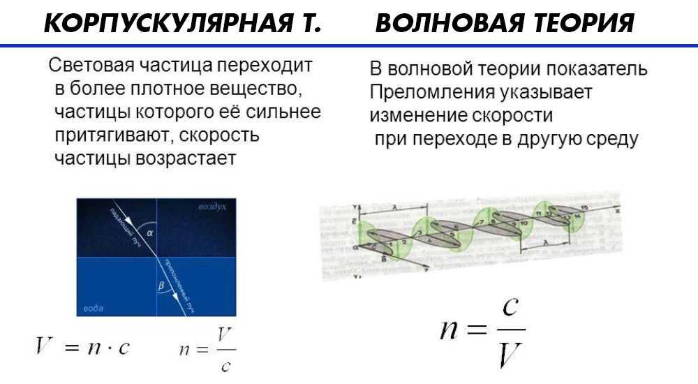 Отличия корпускулярной и волновой теории света