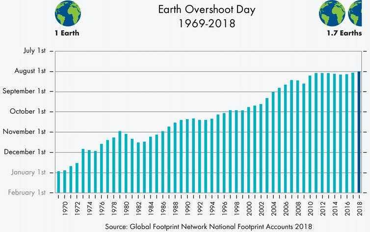 Ограниченность ресурсов Земли: сколько мы потребляем?