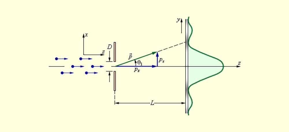 Эффект наблюдателя и корпускулярно-волновой эффект