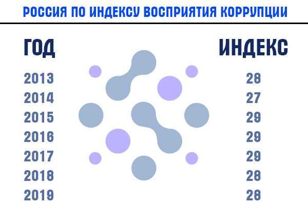 Высокий уровень коррупции в России