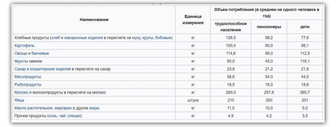 Потребительская корзина и уровень бедности в России