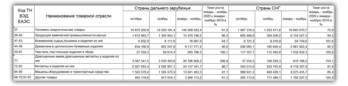 Статьи экспорта: почему Россия живет бедно при таких ресурсах