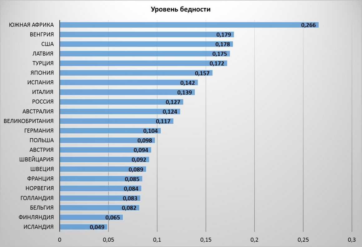 Почему россияне живут хуже всех при таких ресурсах