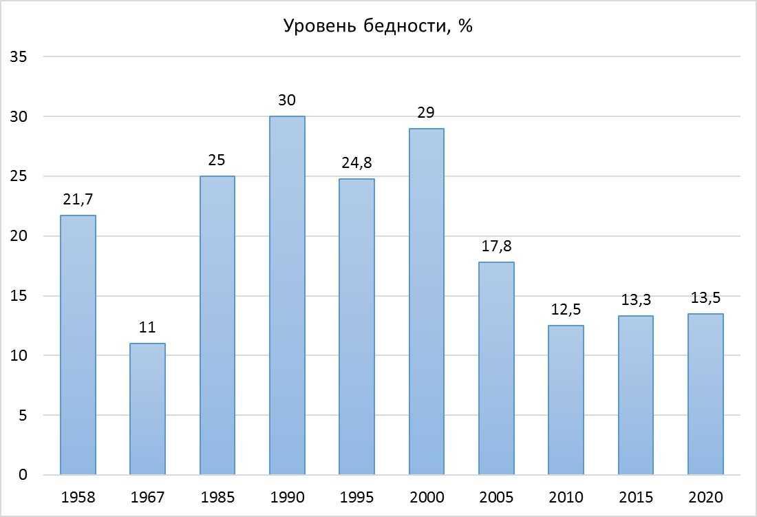 Уровень бедности в СССР и России: статистика