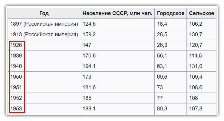 Рождаемость в СССР (социализм)