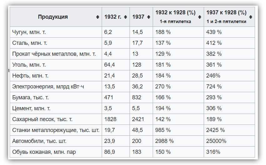 Экономика ССР