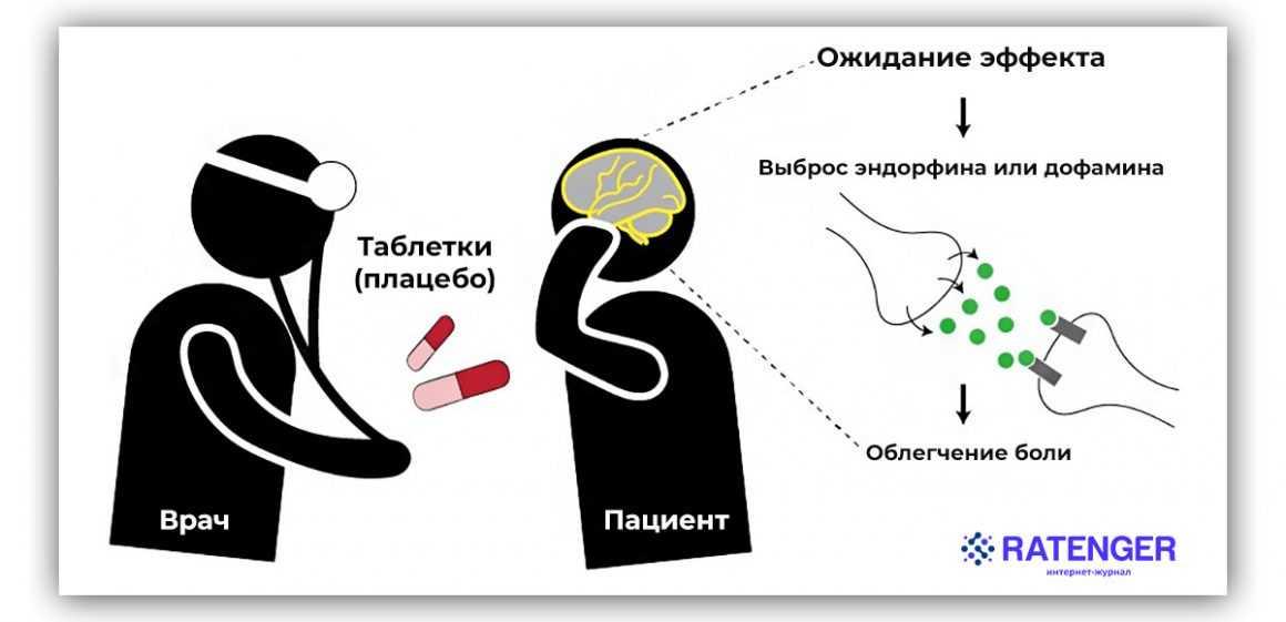 Эффект плацебо: как работает