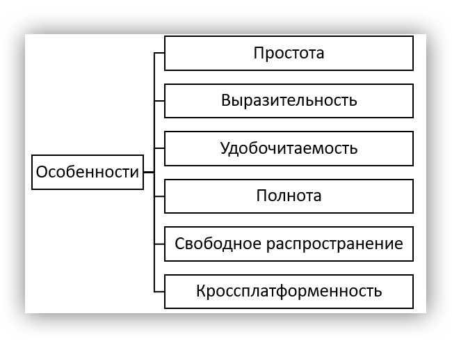 Сильные стороны языка Python
