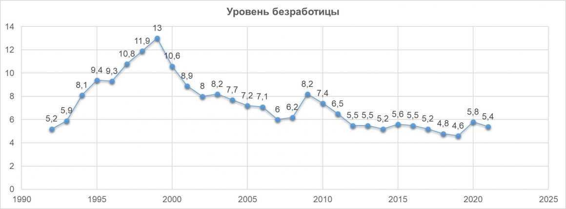 Уровень безработицы в России: статистика