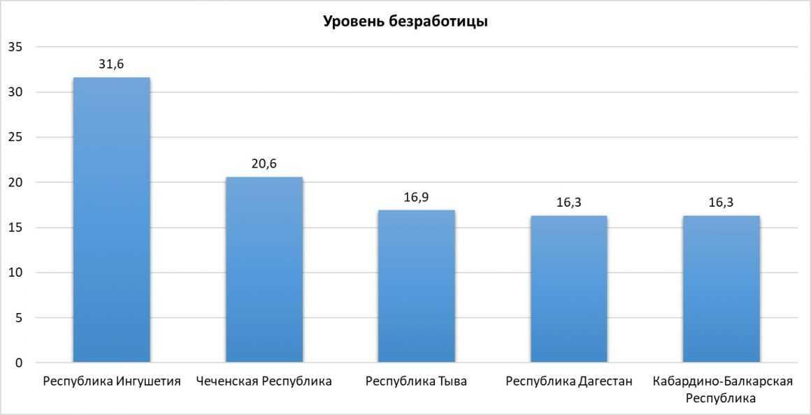 Сколько безработных людей в России сегодня
