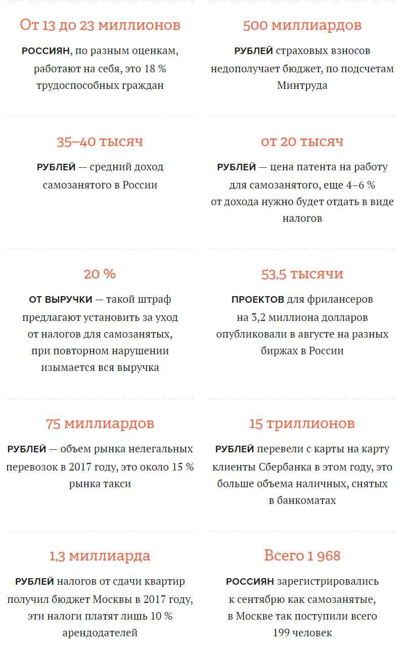 Сколько получают самозанятые в России